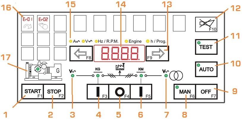 AMF Controller Be142 Front Fascia Description