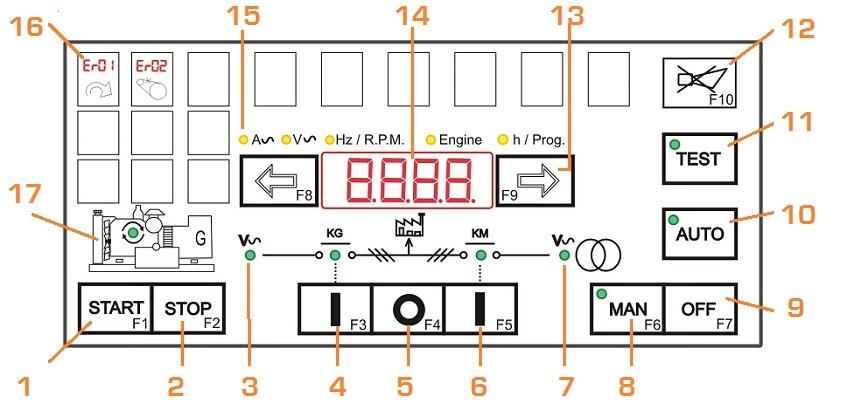 AMF Controller Be42 Front Panel Description