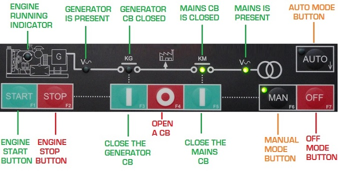 AMF Controller Be42 Mode of Operation