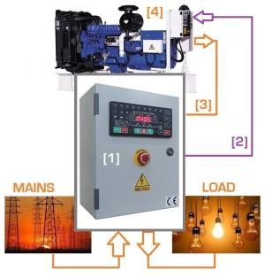 ATS Generator control panel manufacturers