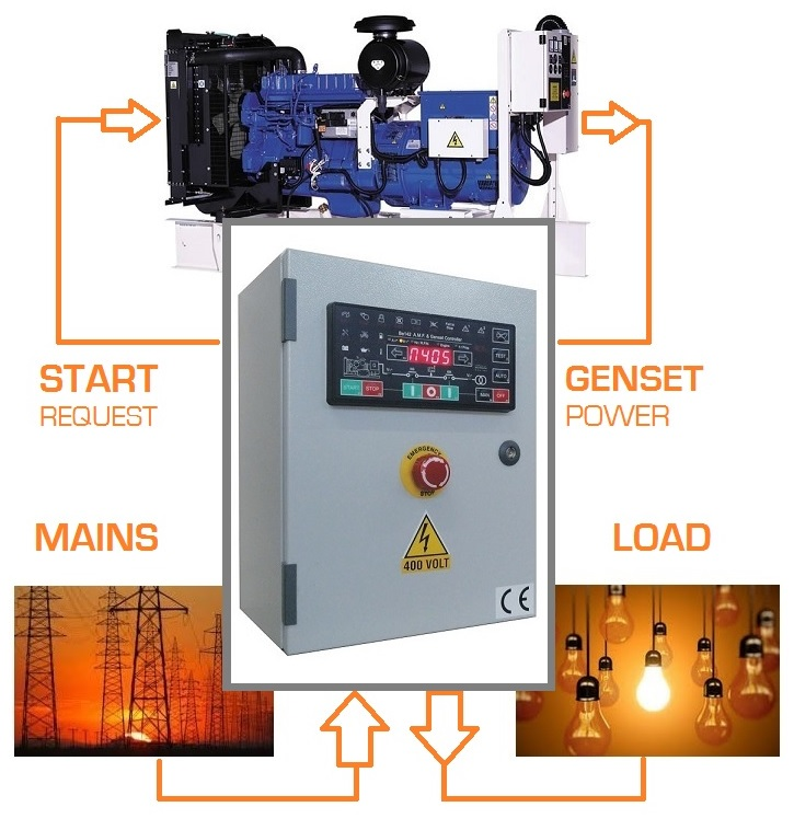 Automatic Transfer Switch Price List