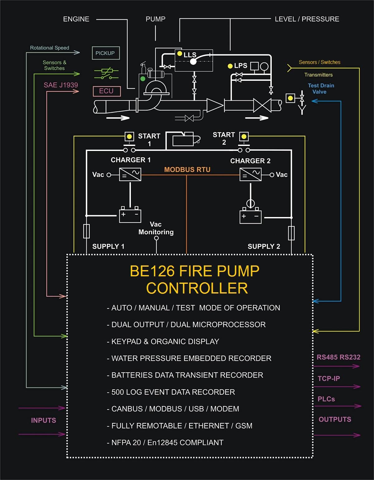 Diesel Engine Fire Pump Controller
