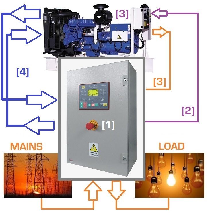 Connecting a generator to electrical panel