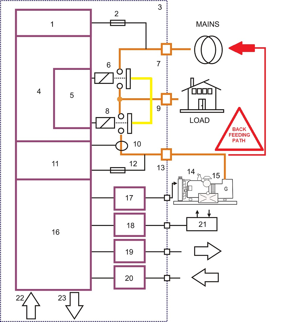 backfeeding electrical panel generator