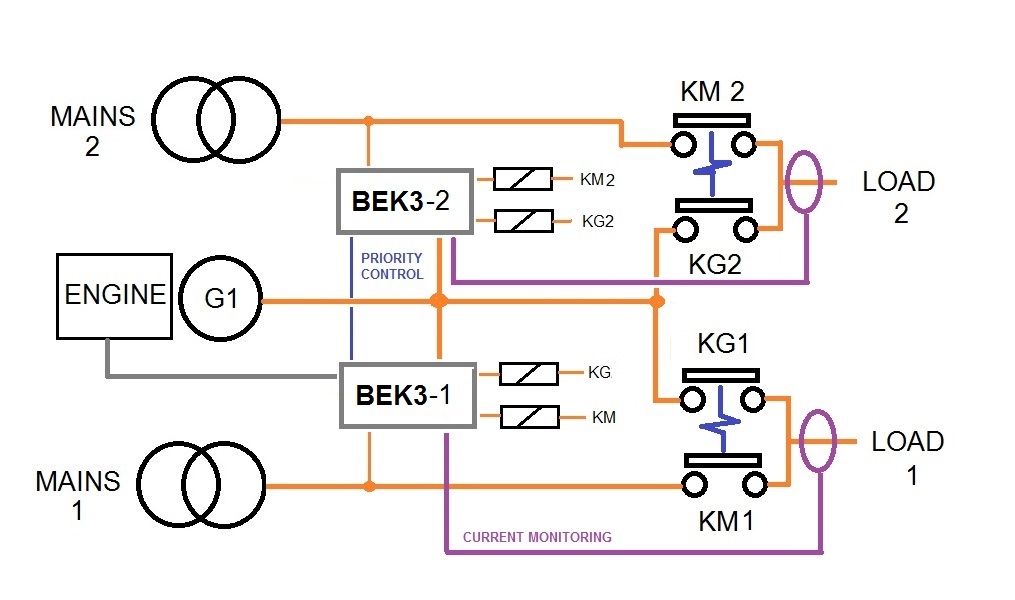 Dual-load AMF control panel circuit diagram pdf