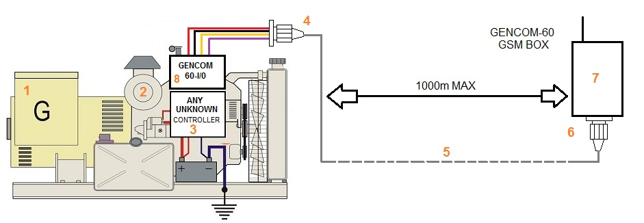 POWER GENERATOR GSM MONITORING USING ANY CONTROLLER