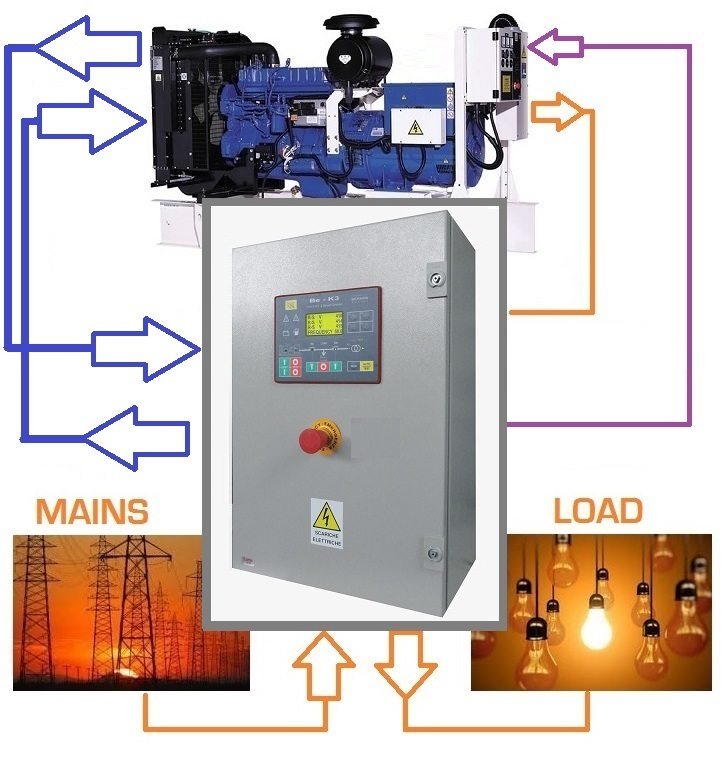 Generator Control Panels Price List