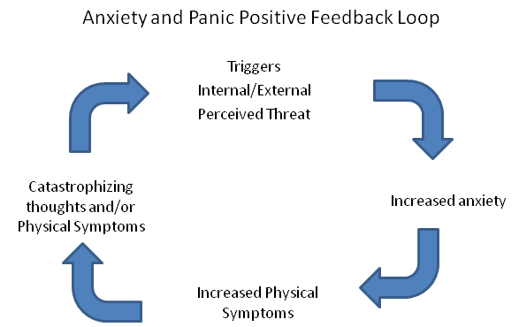 anxiety cycle