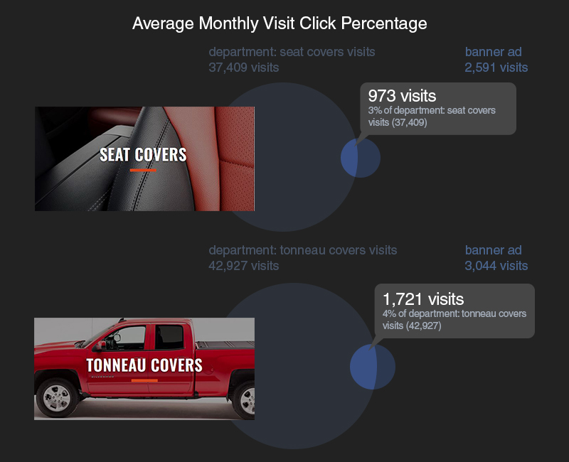 metrics on click percentages of banner ads