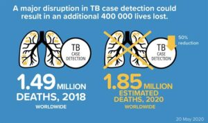 Impact of COVID-19 on TB deaths © WHO