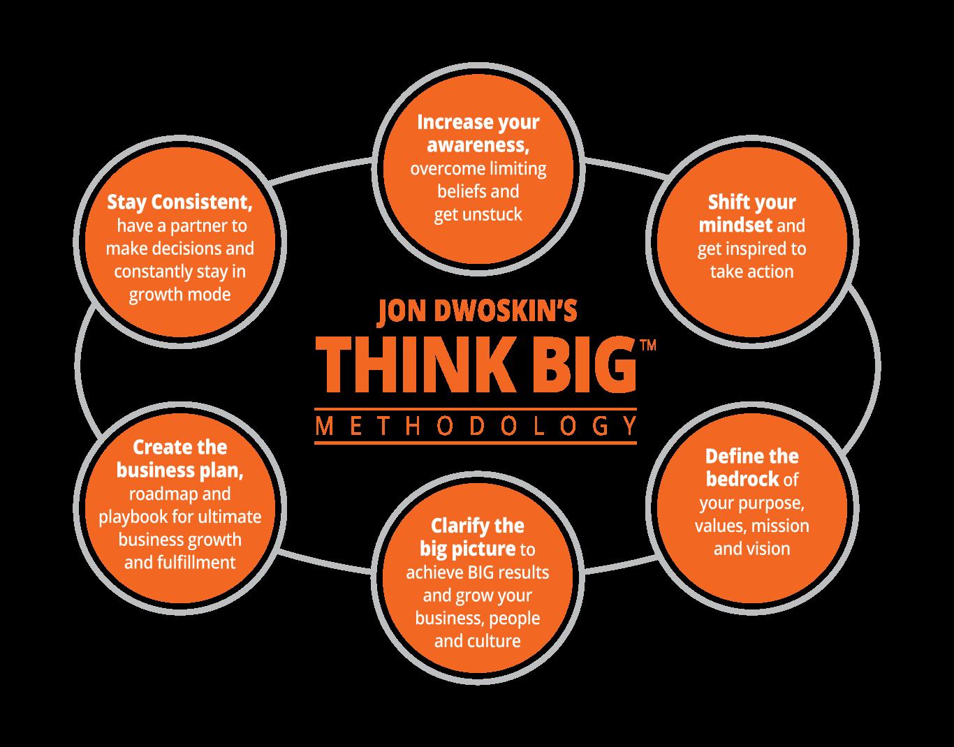 Jon Dwoskin's THINK BIG Methodology diagram