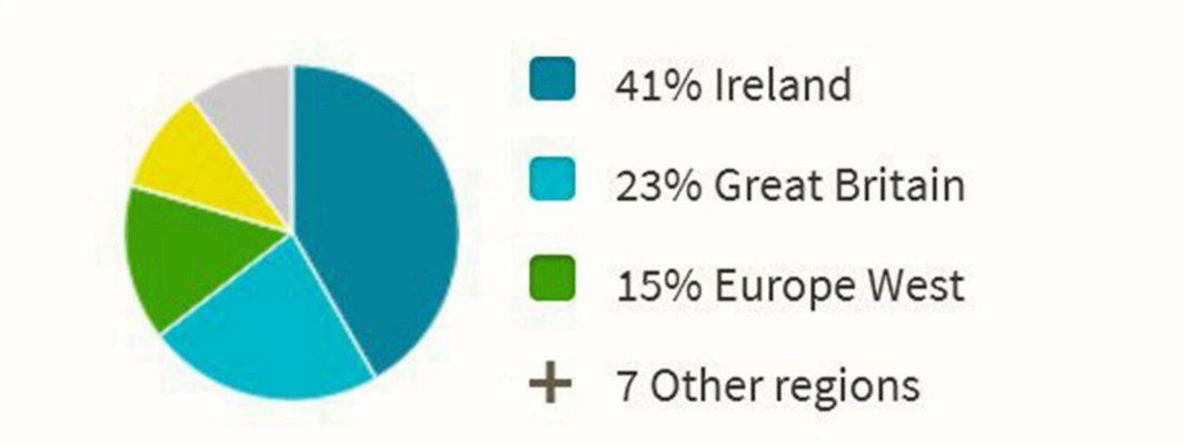Of course, I'm Irish