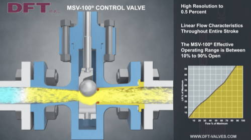 MSV-100 Linear Flow Characteristics