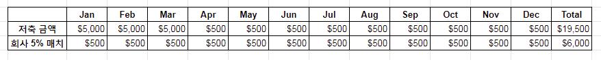 Roth 401(k) Contribution