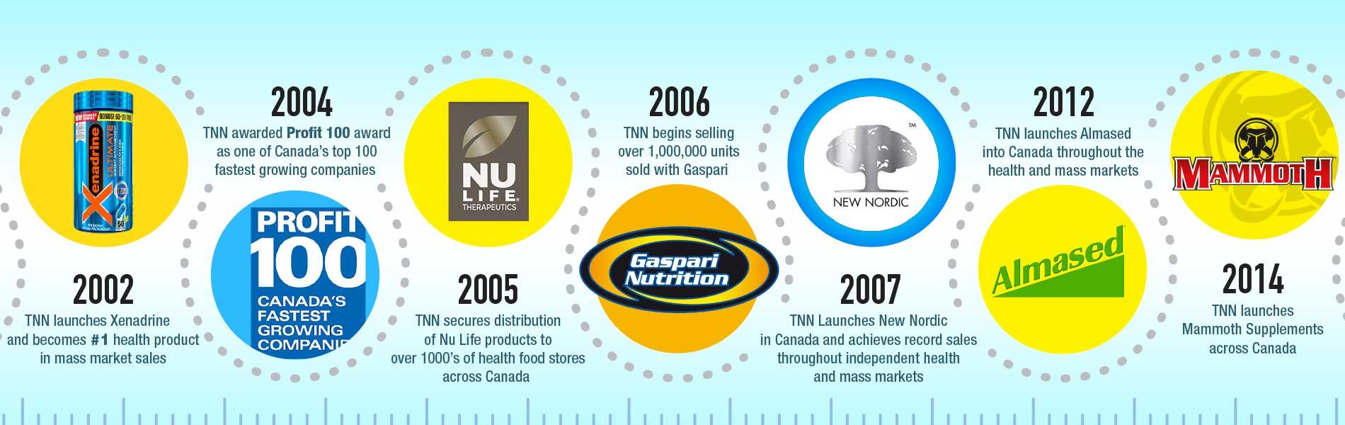 TNN GROWTH