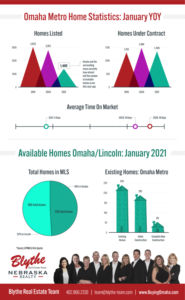 Omaha and the surrounding areas currently have almost half the number of available homes as we did a year ago.