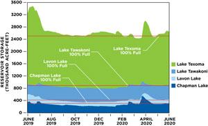 Lake Levels Full; Dry Summer Months Ahead