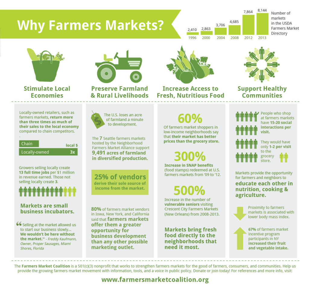 Farmers Market Benefits