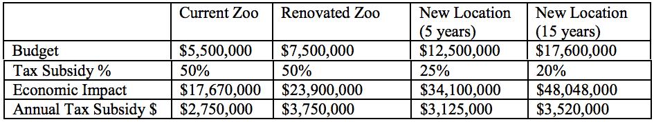New Baton Rouge Zoo
