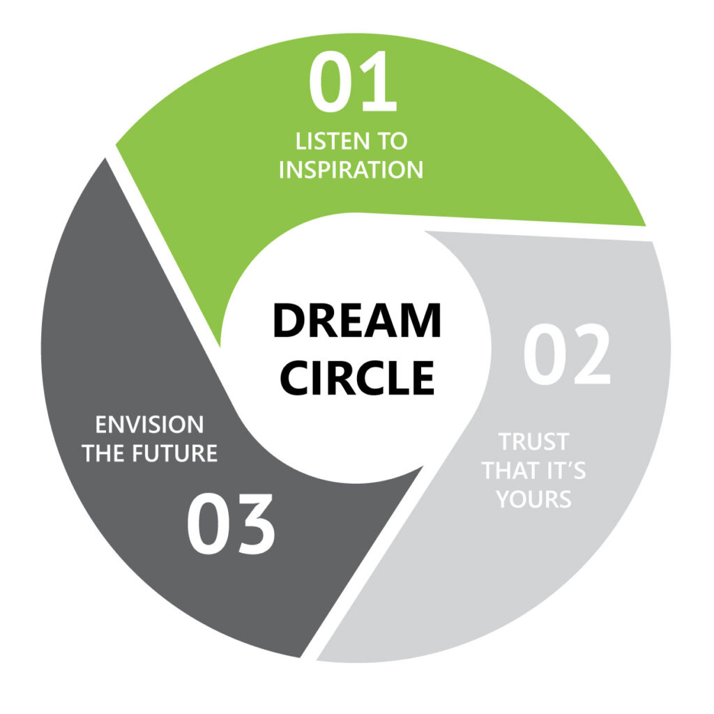 The 3 steps of the Dream Circle will help you in pursuing your dreams.
