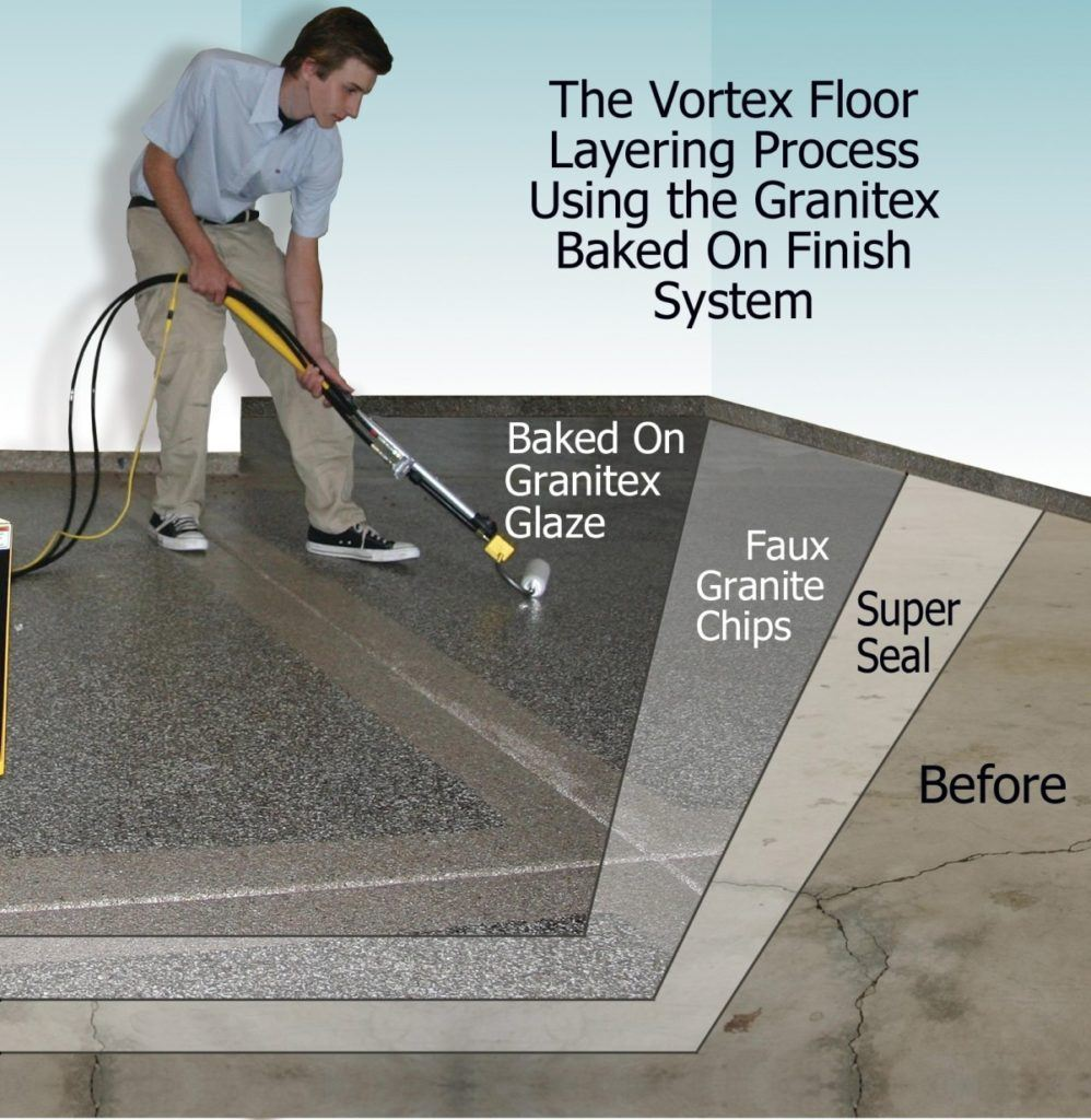 Vortex Sprayliners floor layering process using the Granitex baked on finish roller system