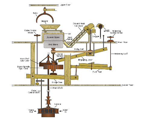 Brayton Grist Mill Diagram
