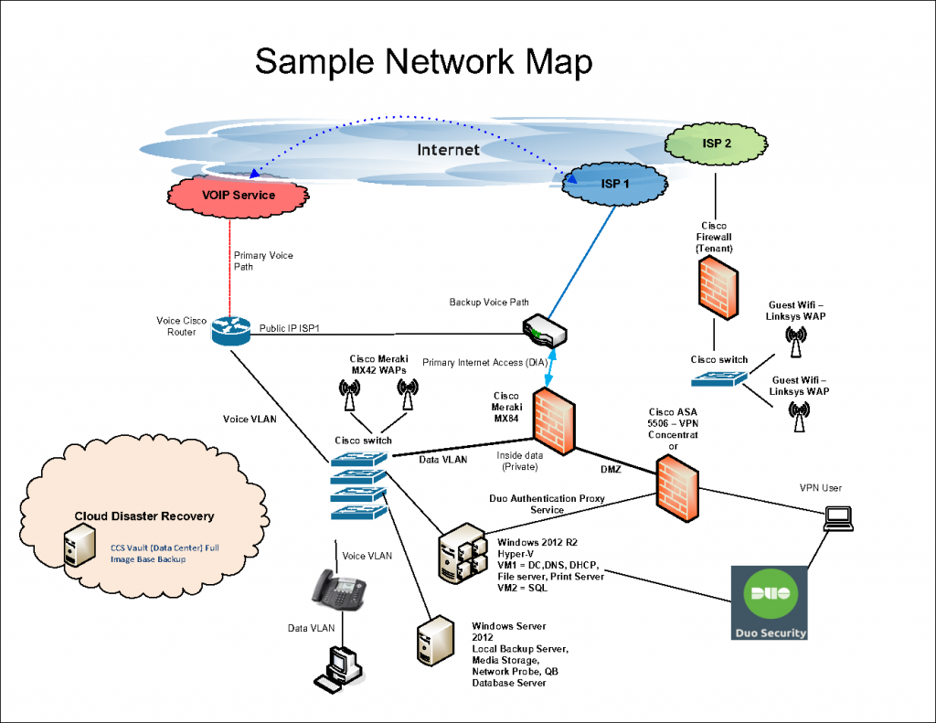 Sample Network Layout for CCS Website