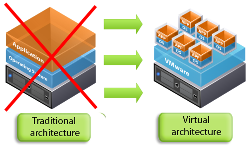 Virtualization IT Services Example