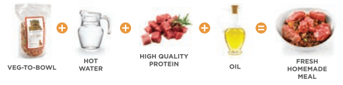 Mix Dr. Harvey's veg-to-bowl with water, protein, and oil for fresh homemade dog food meal.