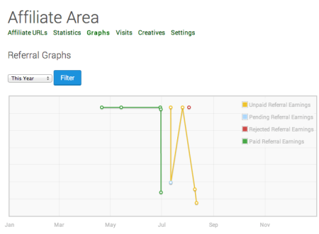 AffiliateWP Review   Graphs Tab