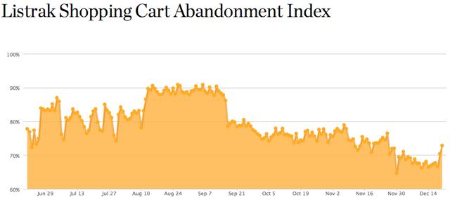 Abandonment index