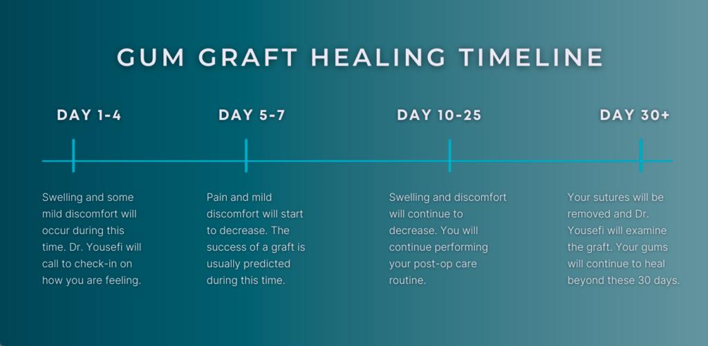 Healing Timeline