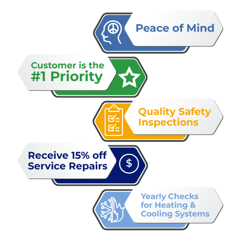 An infographic about all the things you gain with residential service and maintenance. Peace of Mind, #1 Priority, Quality Safety Inspections, 15% off Service Repairs, Yearly Checks for Both Heating and Cooling Systems