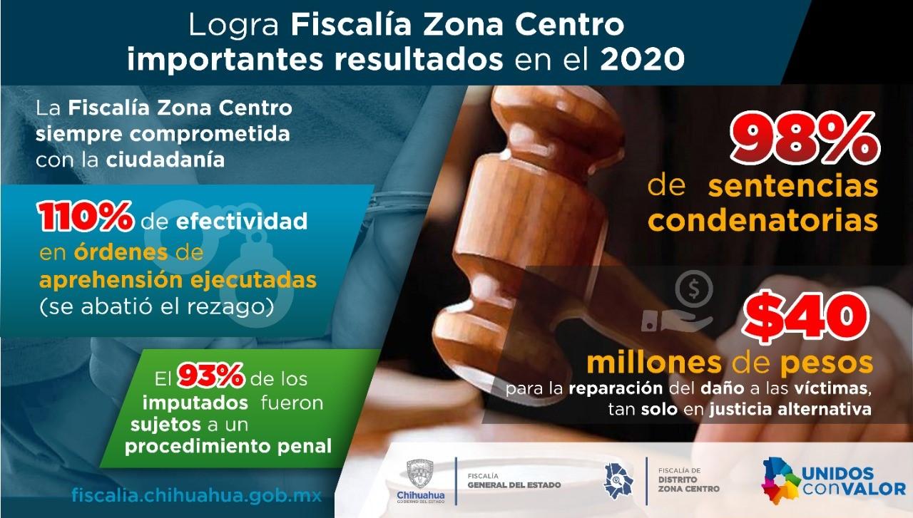 Logra Fiscalía Zona Centro importantes resultados en el 2020; 98% en sentencias condenatorias y 93 % en vinculaciones a proceso
