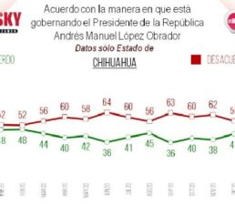 En Chihuahua el 57% rechaza gobierno de AMLO y el 43% lo aprueba