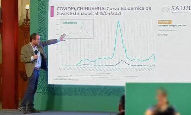 Chihuahua presenta un mes de ascenso Covid: Salud Federal