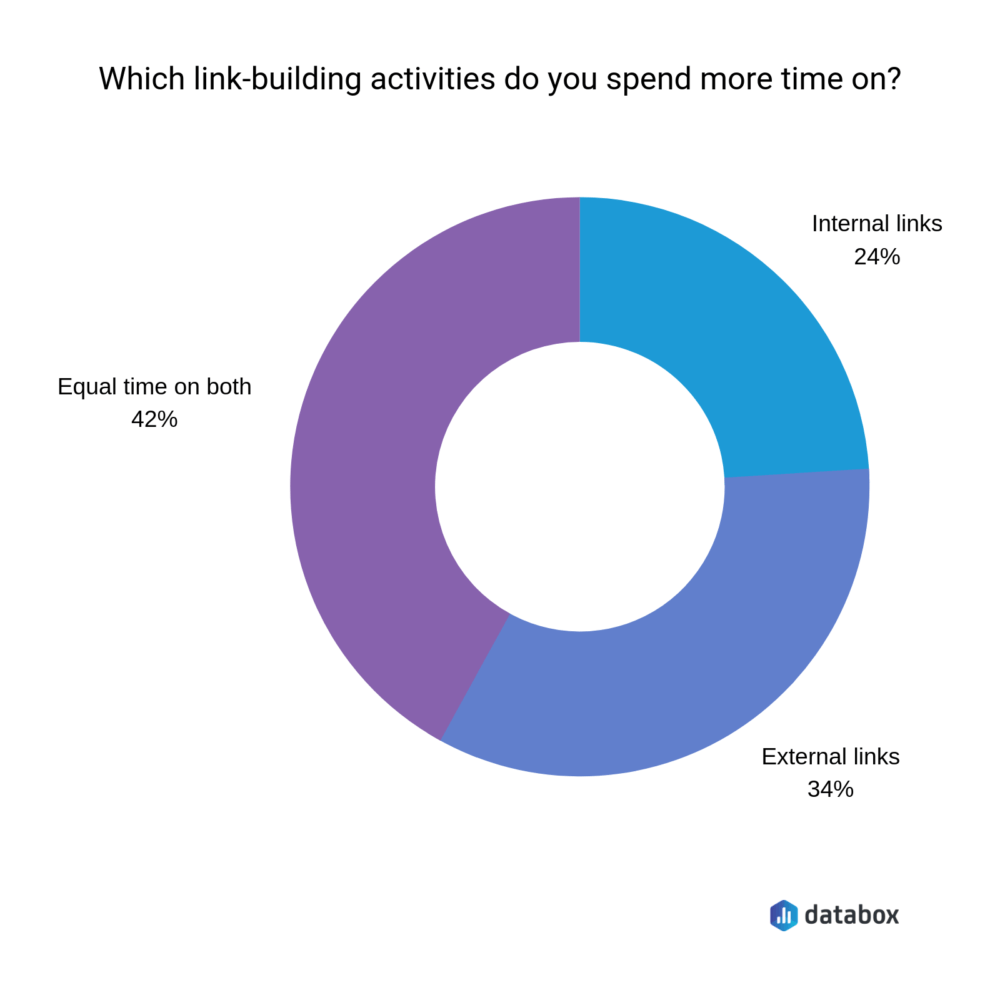 link building activities