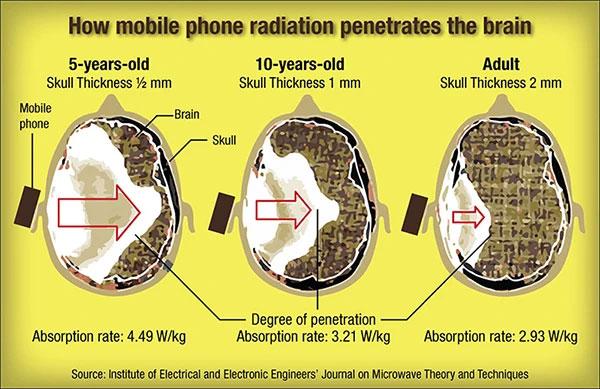 radiation-penetrates