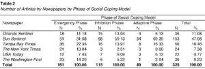 Table 2. Number of Articles by Newspapers by Phase of Social Coping Model
