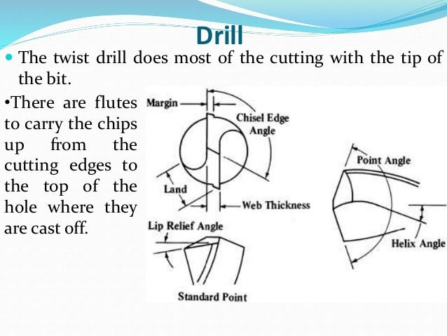 Hayden Twist Drills