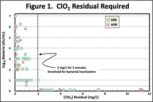 Chlorine Dioxide Residual Required
