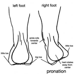 Flat Feet Diagram