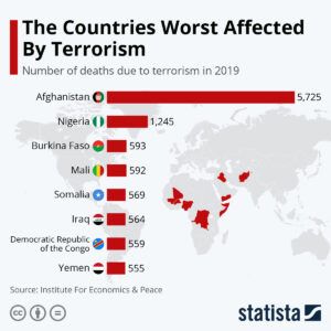 iAML Statista: The Countries Worst Affected By Terrorism