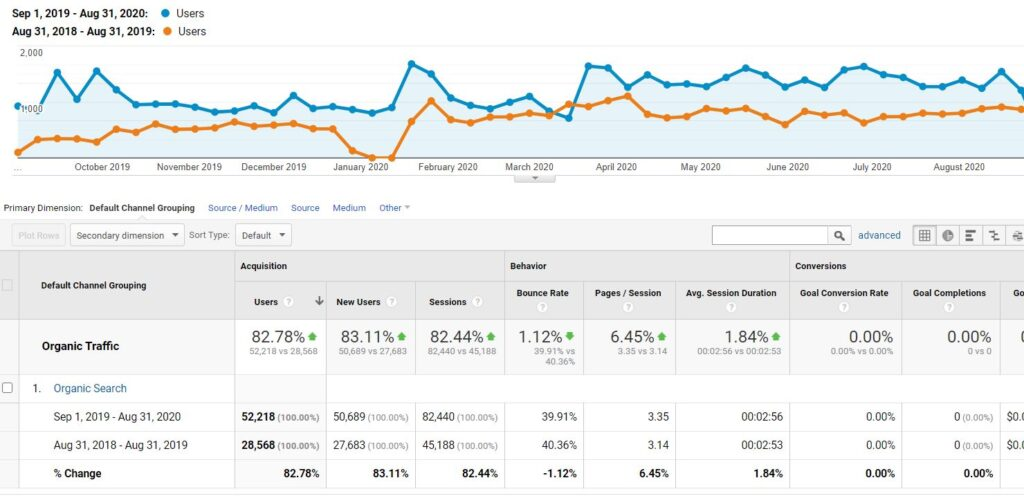 SEO Case Study BBCo Organic Search Performance
