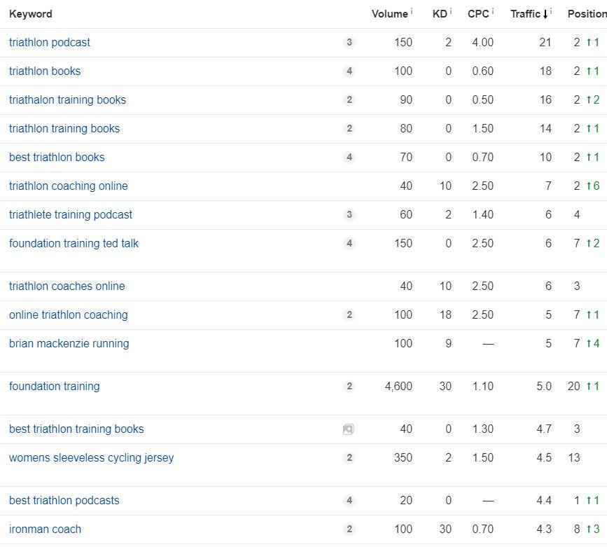 better triathlete top seo keywords