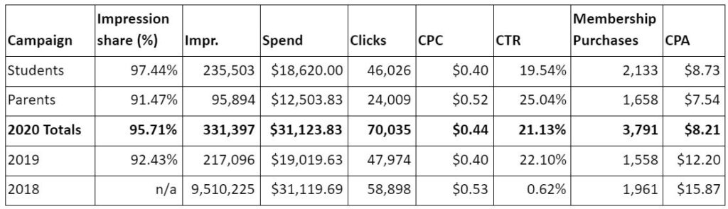 google ppc paid search case study results