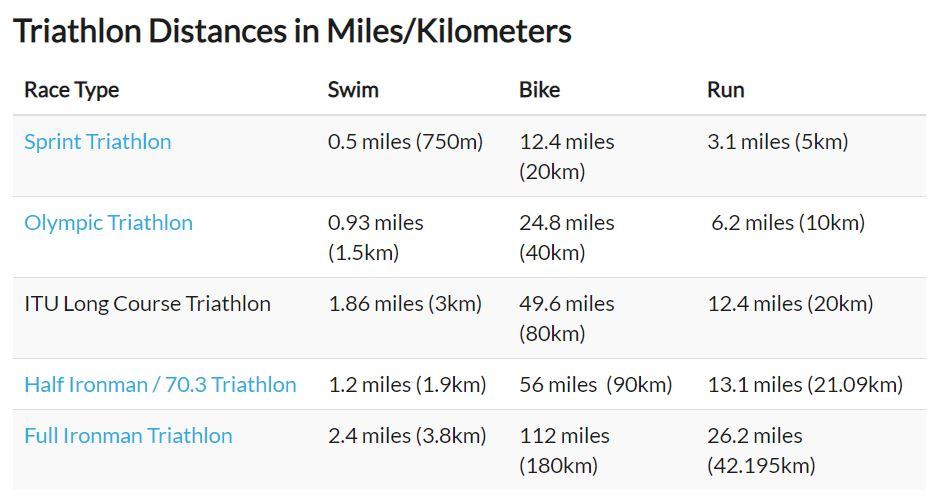triathlon distances miles