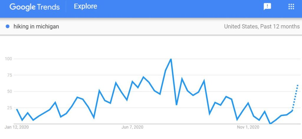 Google Trends SEO Content Strategy