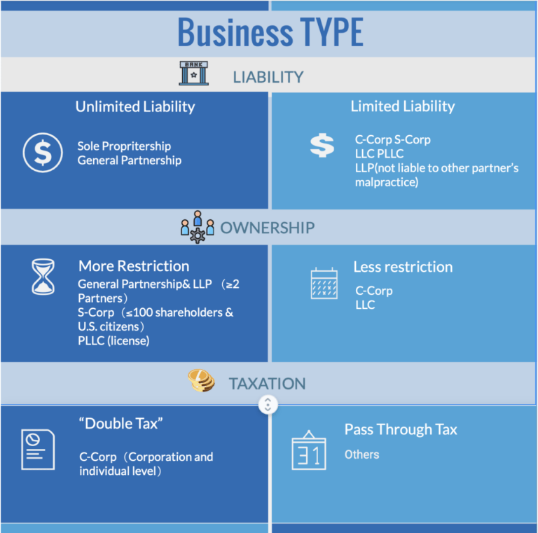 A light and dark blue horizontal table of two columns outlining the different categories of business type by liability, ownership and taxation.