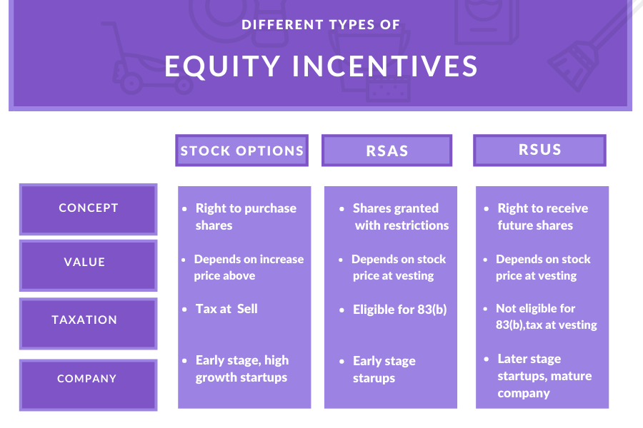 A graph which depicts the 3 different stock incentives: Stock options, RSA's, and RSU's. Then a brief description of how each is conceptualized, the value, how taxes work, and then the type of company that would use this incentive.